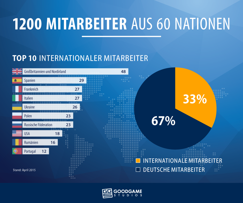 GGS_Infografik_Nationen